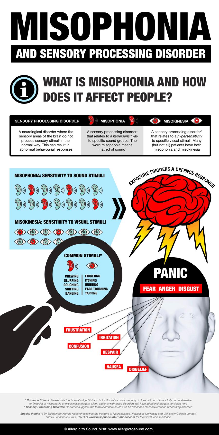 Misophonia Infographic